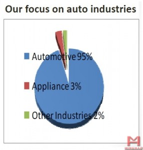 China Wuxi Minghao Automotive Parts Co.,Ltd. - Product structure