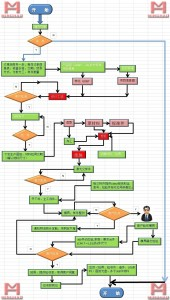 无锡明豪汽车零部件有限公司项目流程